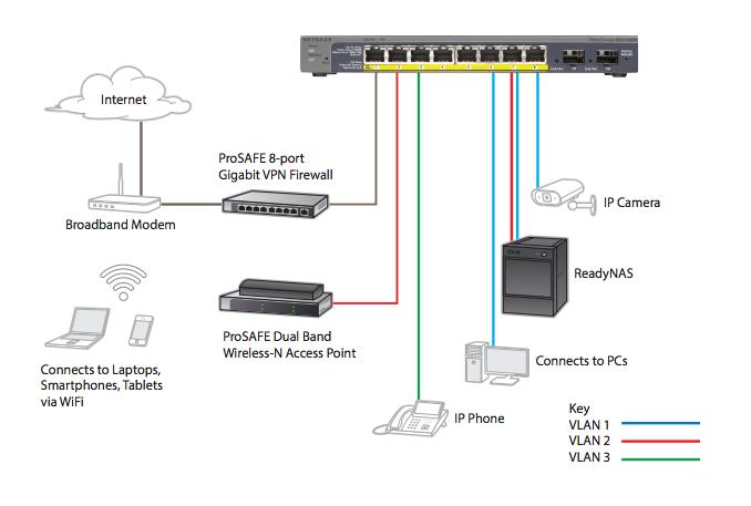 IP Network - SOHO
